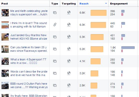 Raceways Motorcycles Facebook - Top Posts